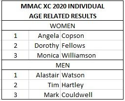 Midland Masters XC Champs 2020 Age Graded Individual Results