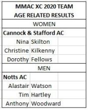 Midland Masters XC Champs 2020 Age Graded Team Results
